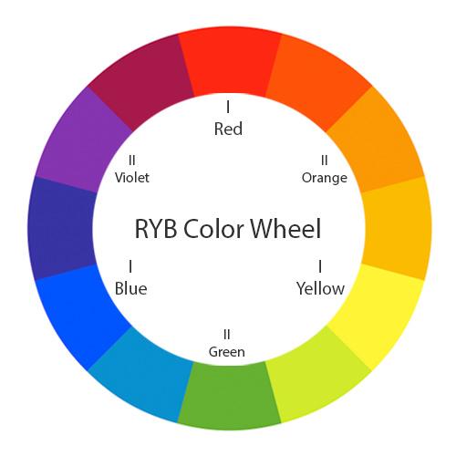 Koło kolorów w układzie RYB